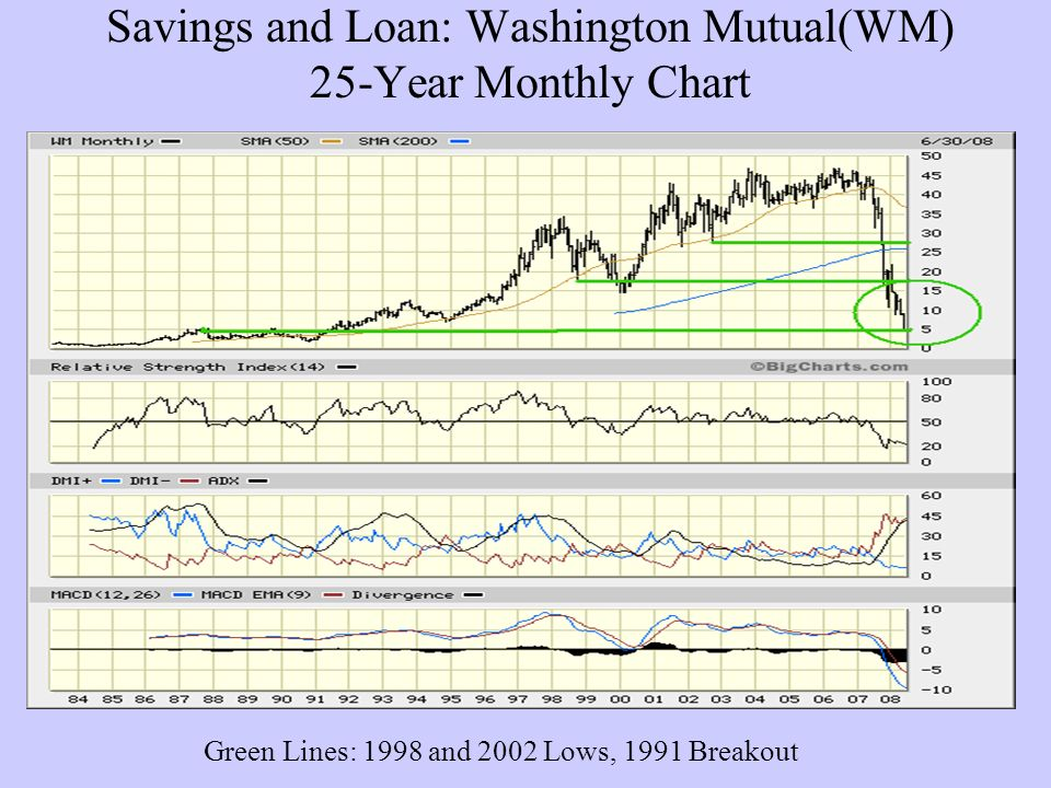 Savings and Loan: Washington Mutual(WM) 25-Year Monthly Chart Green Lines: 1998 and 2002 Lows, 1991 Breakout