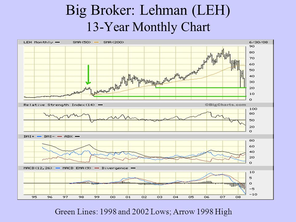 Big Broker: Lehman (LEH) 13-Year Monthly Chart Green Lines: 1998 and 2002 Lows; Arrow 1998 High
