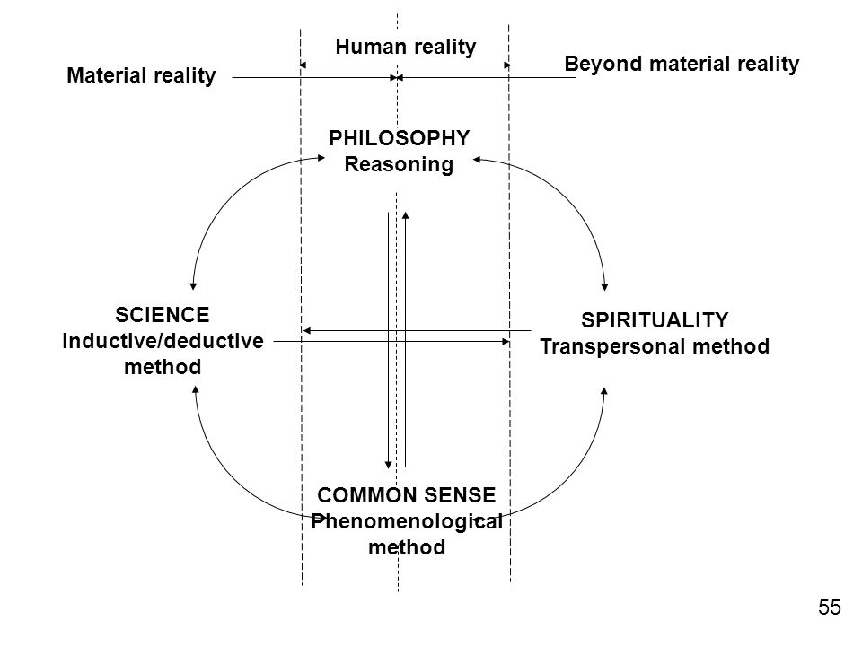 PHILOSOPHY Reasoning SCIENCE Inductive/deductive method COMMON SENSE Phenomenological method SPIRITUALITY Transpersonal method Human reality Material