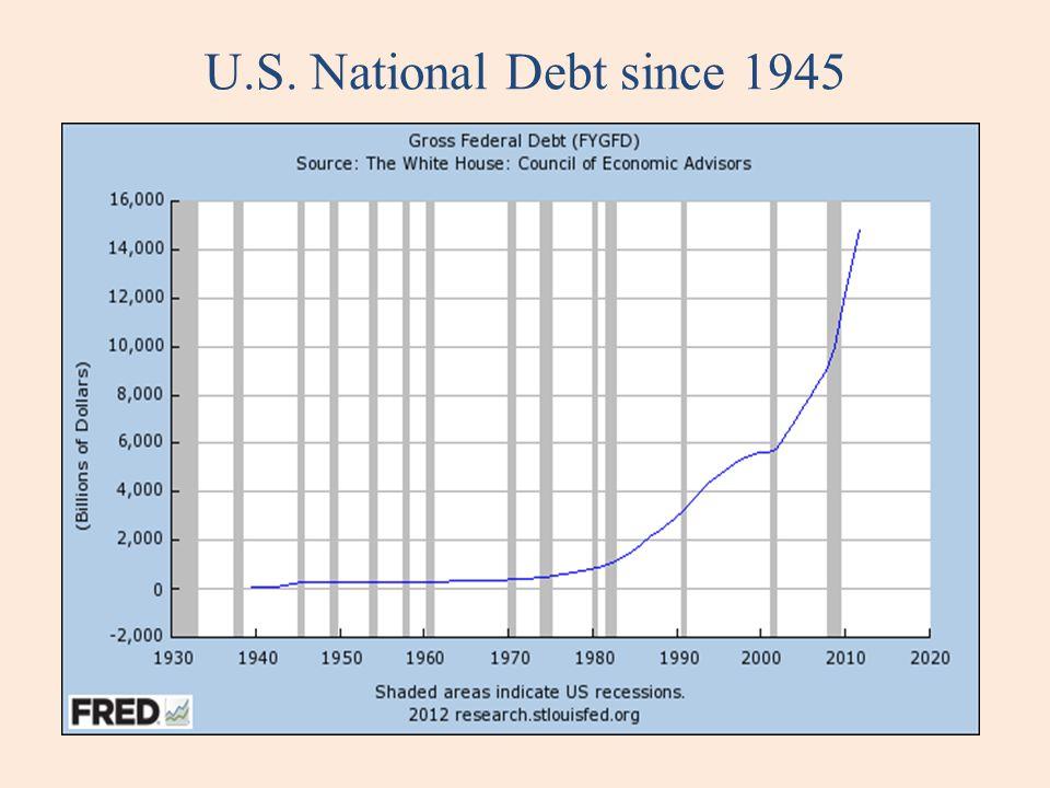 U.S. National Debt since 1945