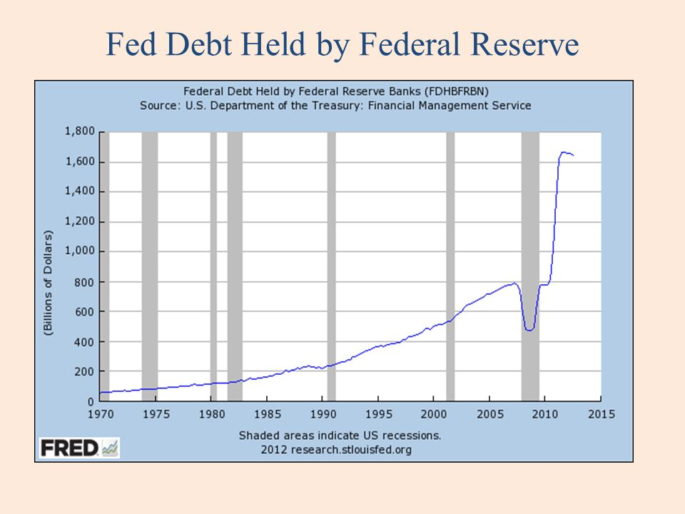 Fed Debt Held by Federal Reserve
