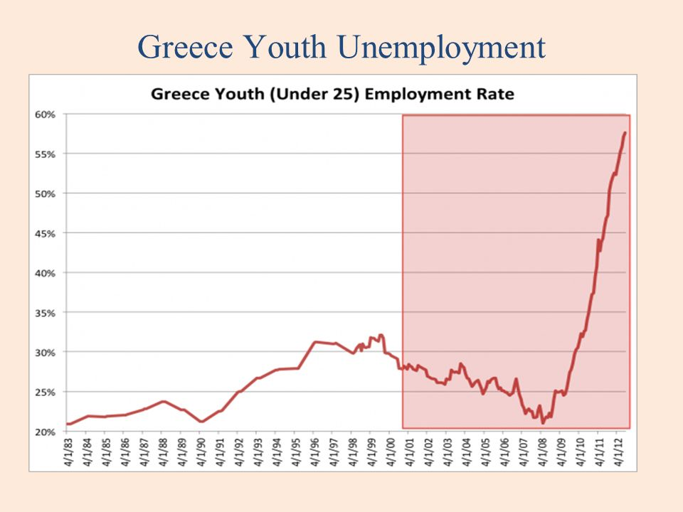 Greece Youth Unemployment