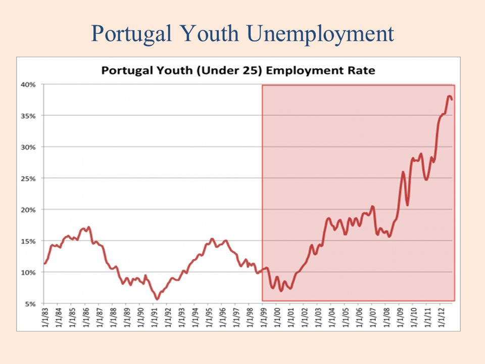 Portugal Youth Unemployment