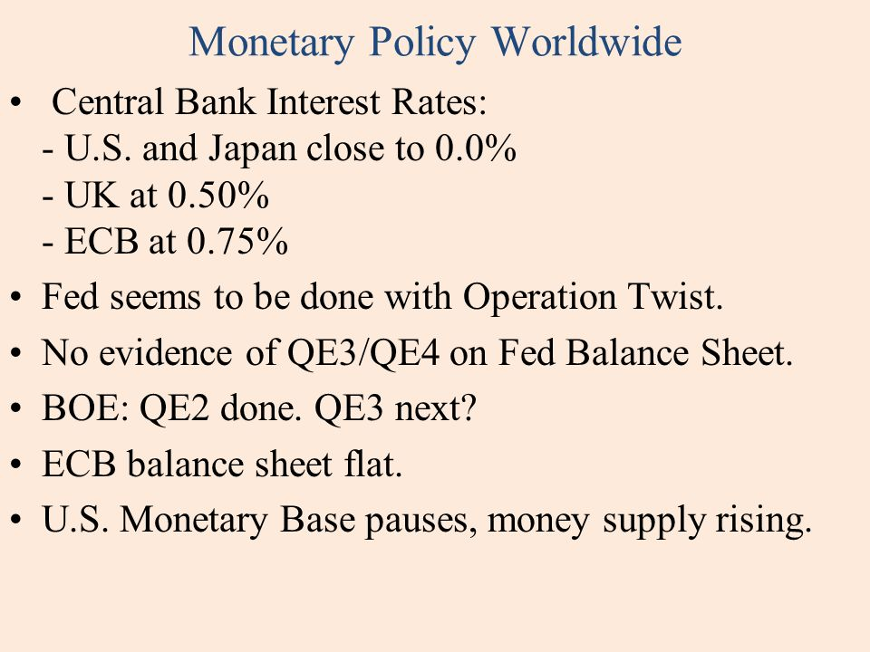 Monetary Policy Worldwide Central Bank Interest Rates: - U.S.