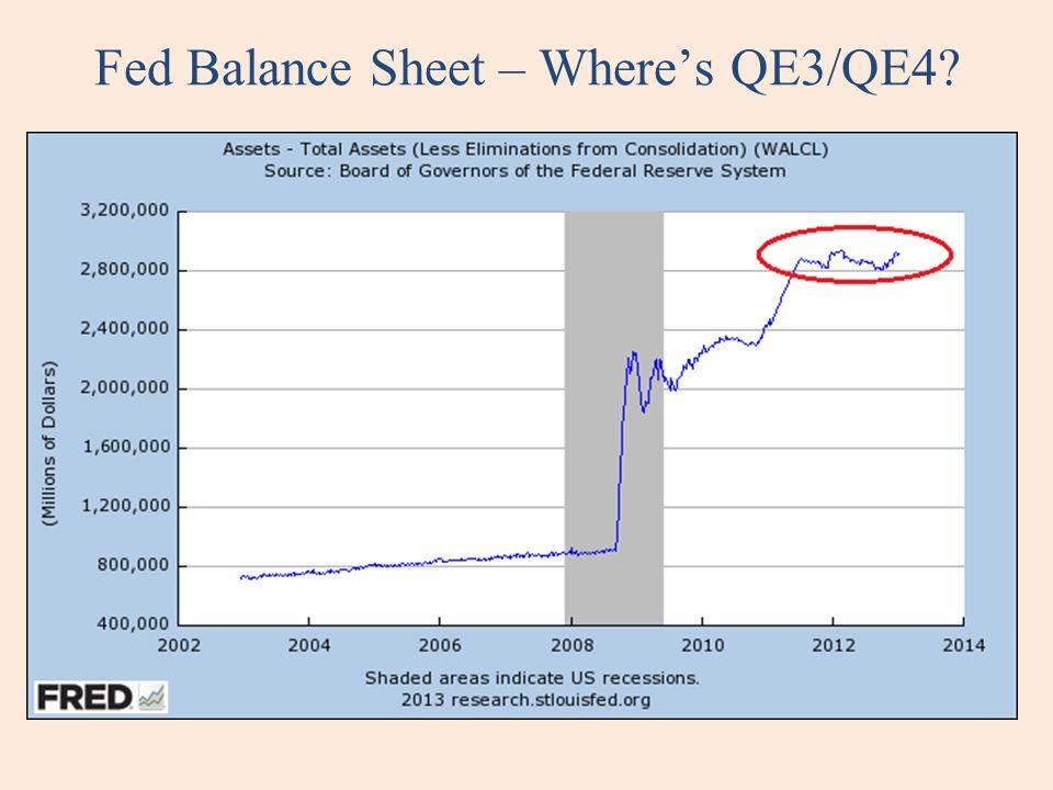 Fed Balance Sheet – Wheres QE3/QE4