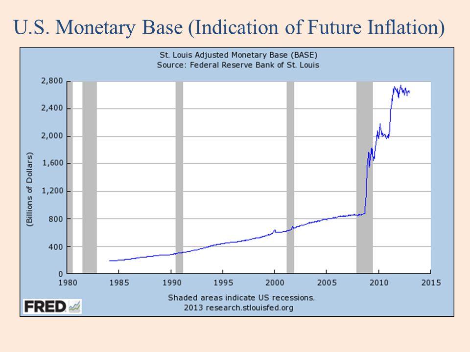 U.S. Monetary Base (Indication of Future Inflation)