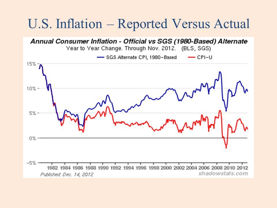 U.S. Inflation – Reported Versus Actual