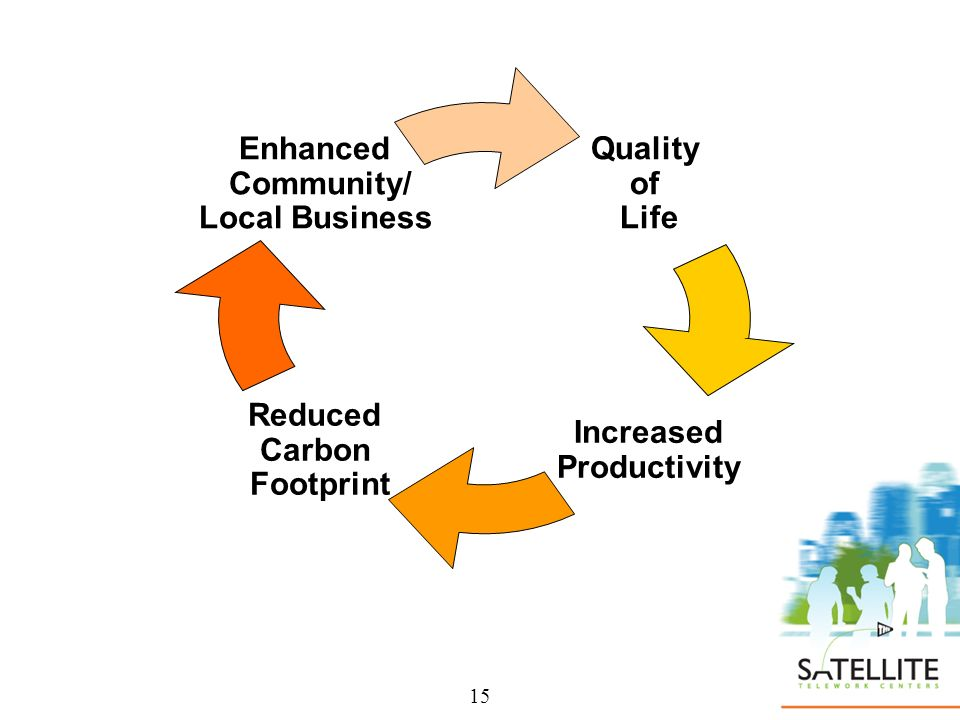 15 Quality of Life Increased Productivity Reduced Carbon Footprint Enhanced Community/ Local Business