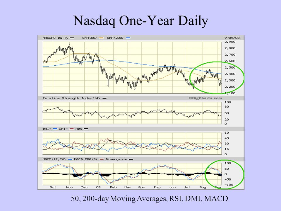 Nasdaq One-Year Daily 50, 200-day Moving Averages, RSI, DMI, MACD