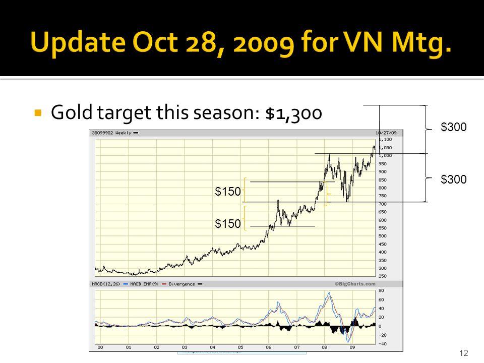 Gold target this season: $1,300 12 $300 $150