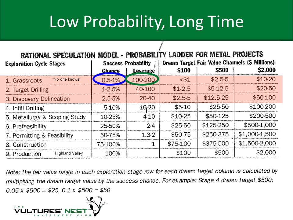 Low Probability, Long Time T No one knows Highland Valley