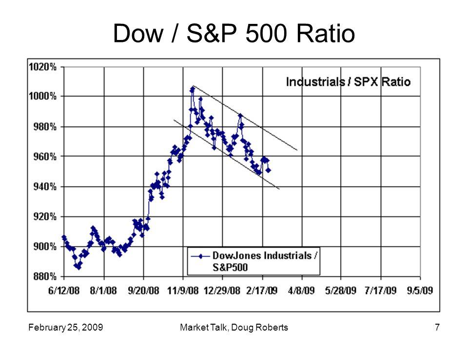February 25, 2009Market Talk, Doug Roberts7 Dow / S&P 500 Ratio