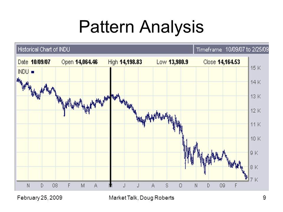 February 25, 2009Market Talk, Doug Roberts9 Pattern Analysis