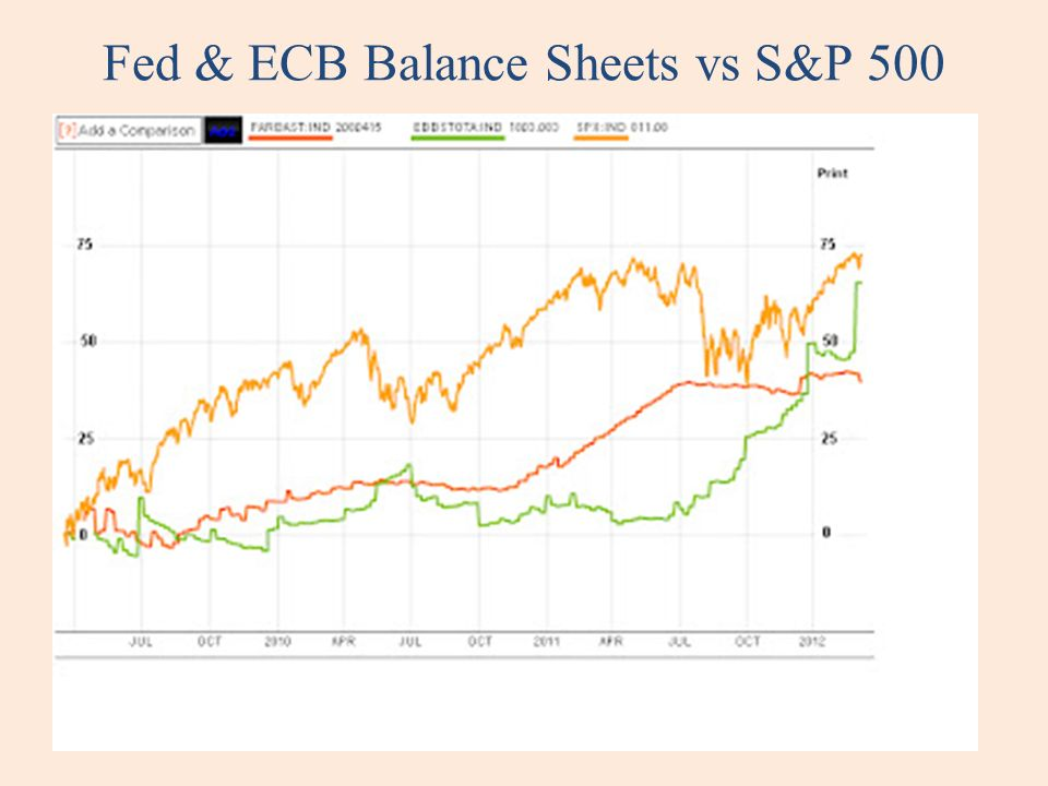 Fed & ECB Balance Sheets vs S&P 500