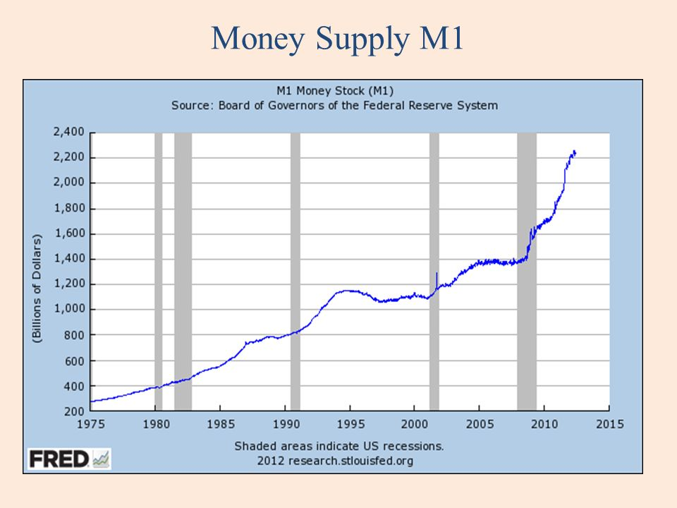 Money Supply M1