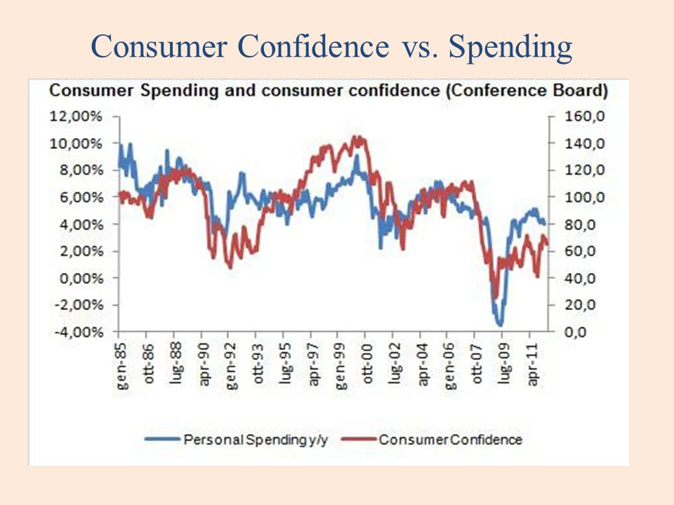 Consumer Confidence vs. Spending