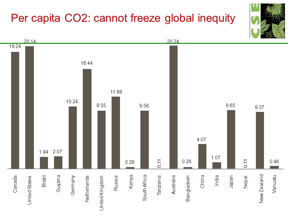 Canada United States Brazil Guyana Germany Netherlands United Kingdom Russia Kenya South Africa Tanzania Australia Bangladesh China India Japan Nepal New Zealand Vanuatu Per capita CO2: cannot freeze global inequity