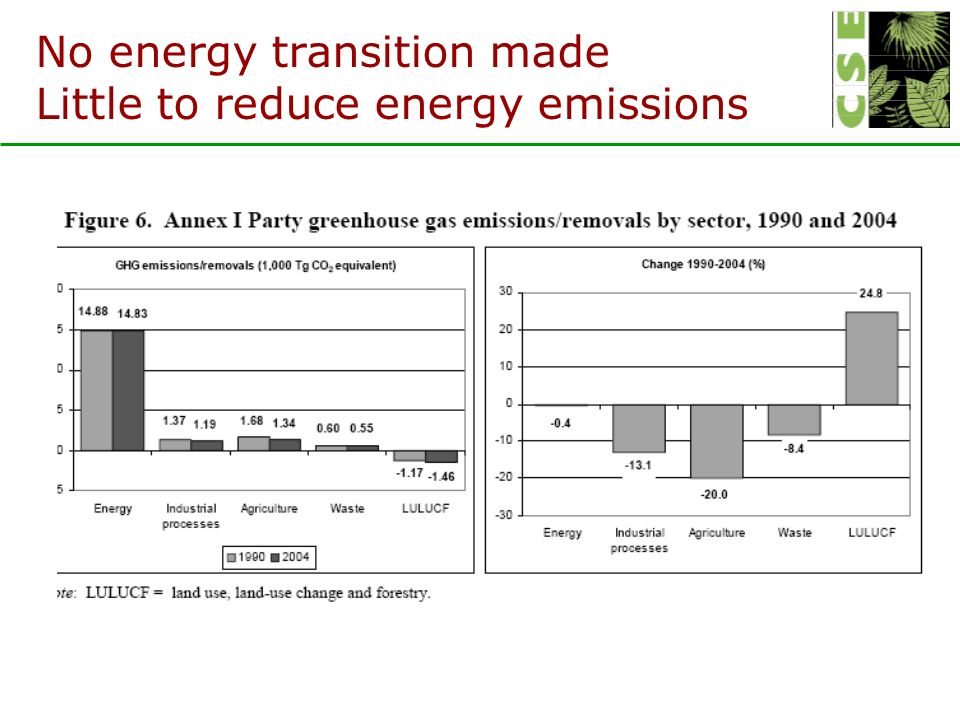 No energy transition made Little to reduce energy emissions