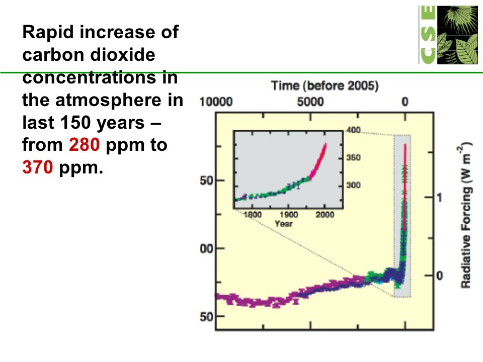 Rapid increase of carbon dioxide concentrations in the atmosphere in last 150 years – from 280 ppm to 370 ppm.