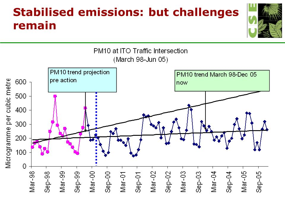 Stabilised emissions: but challenges remain