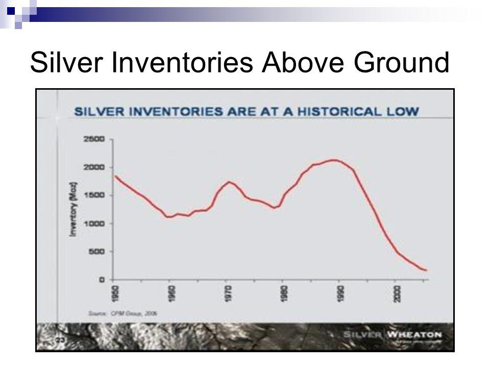 Silver Inventories Above Ground