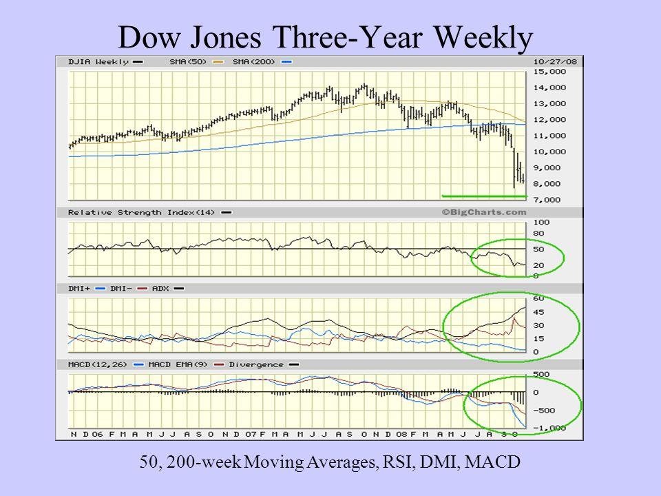 Dow Jones Three-Year Weekly 50, 200-week Moving Averages, RSI, DMI, MACD