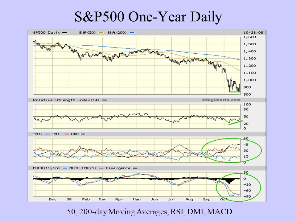 S&P500 One-Year Daily 50, 200-day Moving Averages, RSI, DMI, MACD.