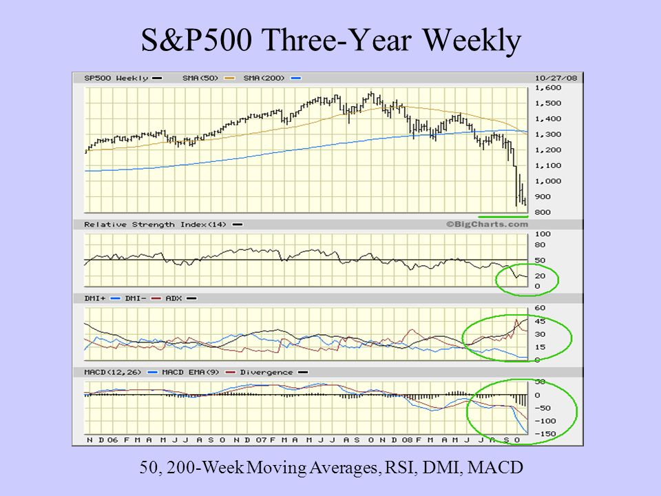 S&P500 Three-Year Weekly 50, 200-Week Moving Averages, RSI, DMI, MACD