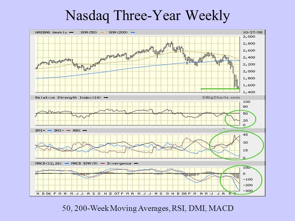 Nasdaq Three-Year Weekly 50, 200-Week Moving Averages, RSI, DMI, MACD