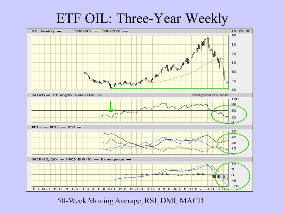 ETF OIL: Three-Year Weekly 50-Week Moving Average, RSI, DMI, MACD