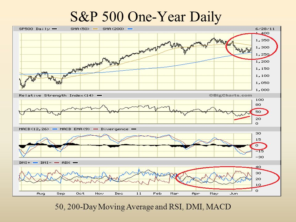 S&P 500 One-Year Daily 50, 200-Day Moving Average and RSI, DMI, MACD