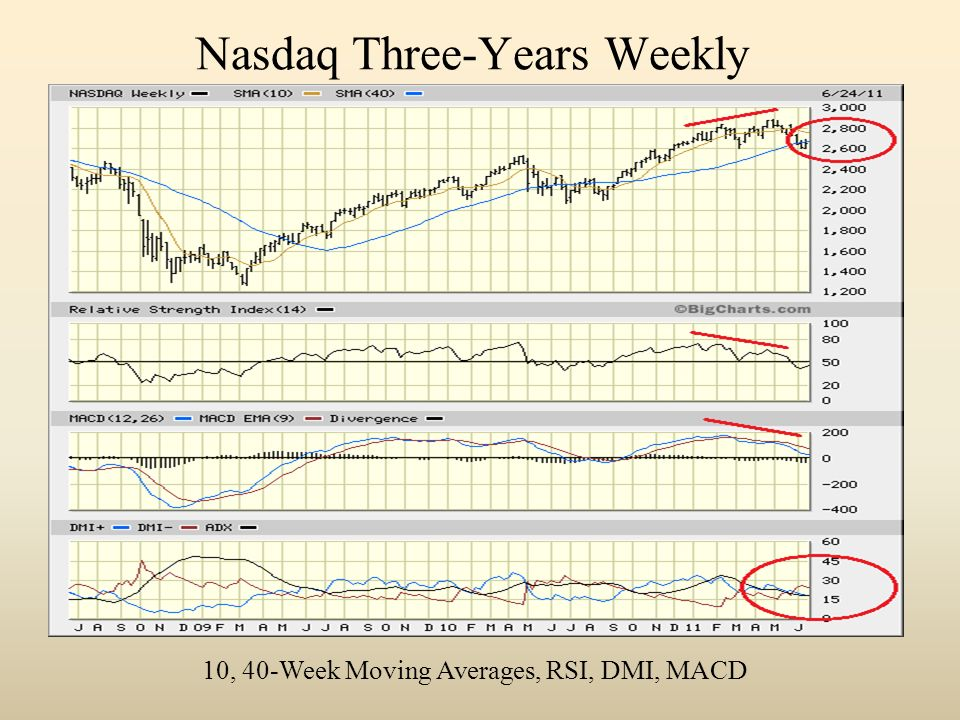 Nasdaq Three-Years Weekly 10, 40-Week Moving Averages, RSI, DMI, MACD