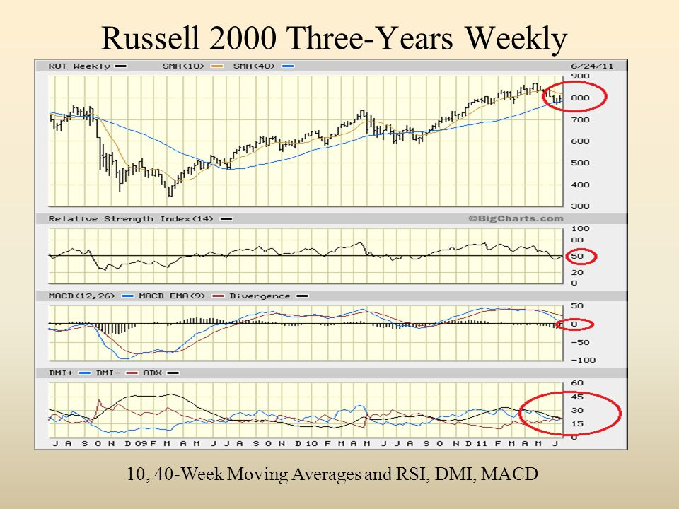 Russell 2000 Three-Years Weekly 10, 40-Week Moving Averages and RSI, DMI, MACD