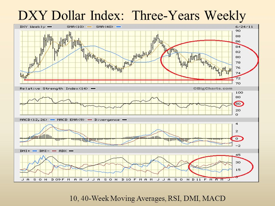 DXY Dollar Index: Three-Years Weekly 10, 40-Week Moving Averages, RSI, DMI, MACD
