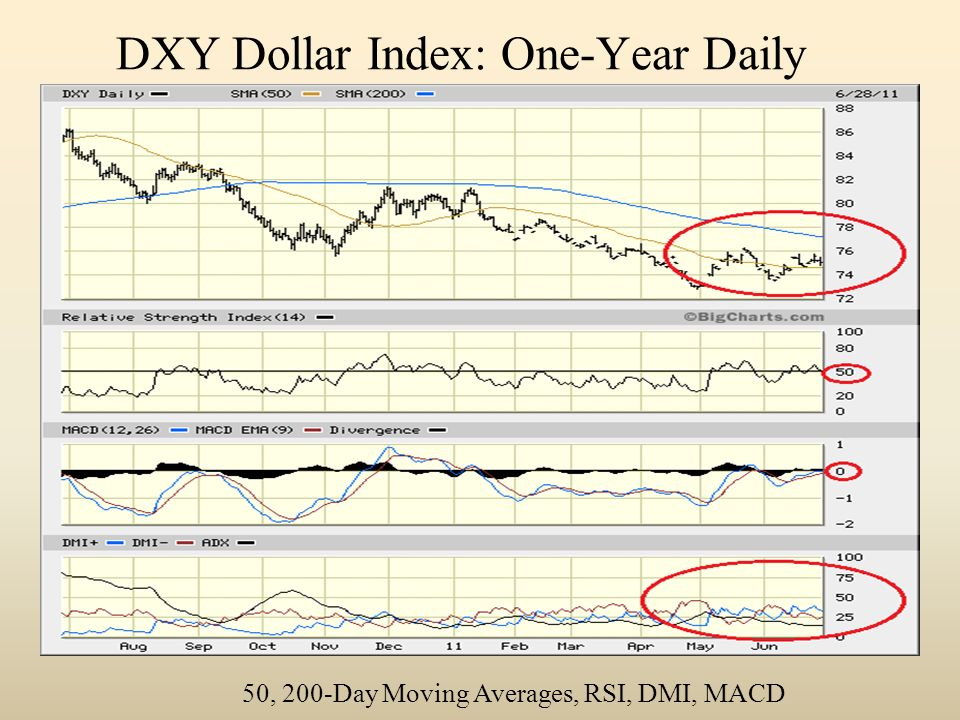 DXY Dollar Index: One-Year Daily 50, 200-Day Moving Averages, RSI, DMI, MACD