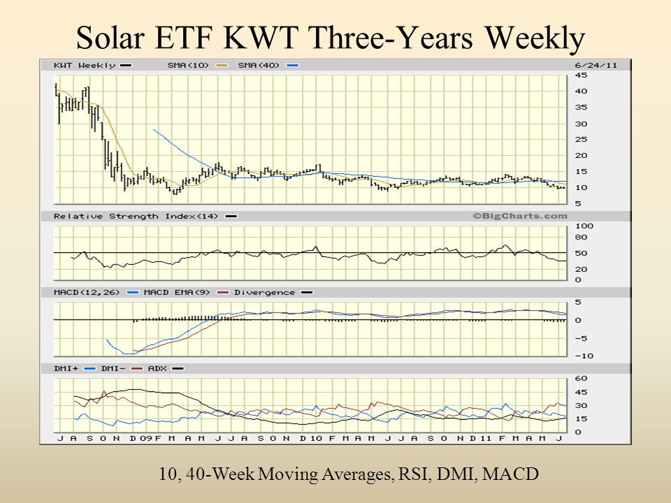Solar ETF KWT Three-Years Weekly 10, 40-Week Moving Averages, RSI, DMI, MACD