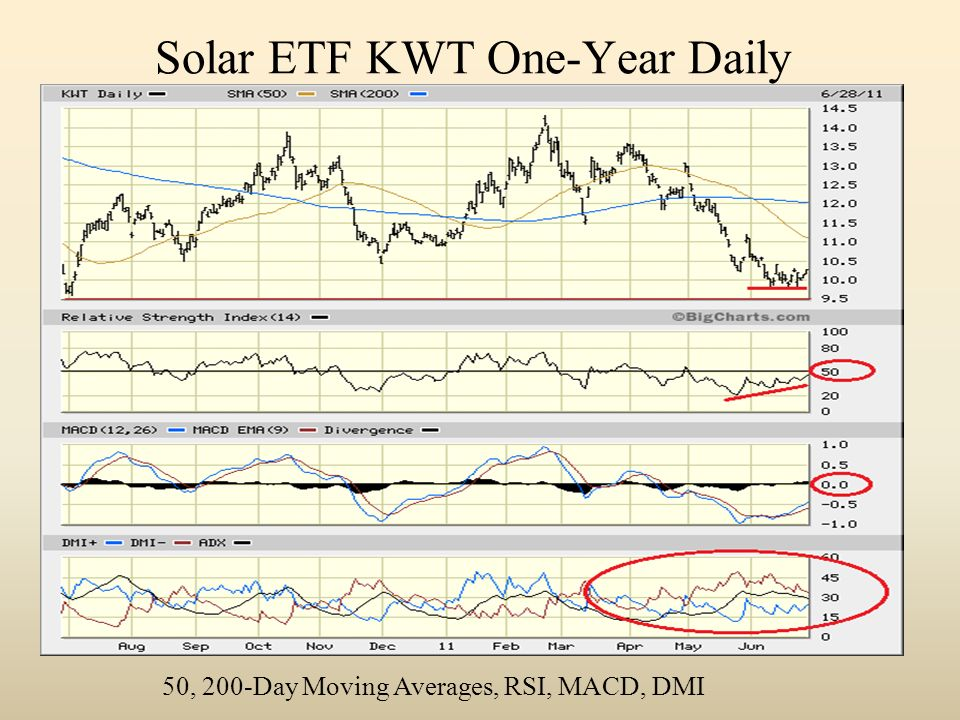 Solar ETF KWT One-Year Daily 50, 200-Day Moving Averages, RSI, MACD, DMI