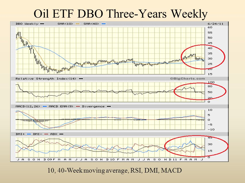 Oil ETF DBO Three-Years Weekly 10, 40-Week moving average, RSI, DMI, MACD