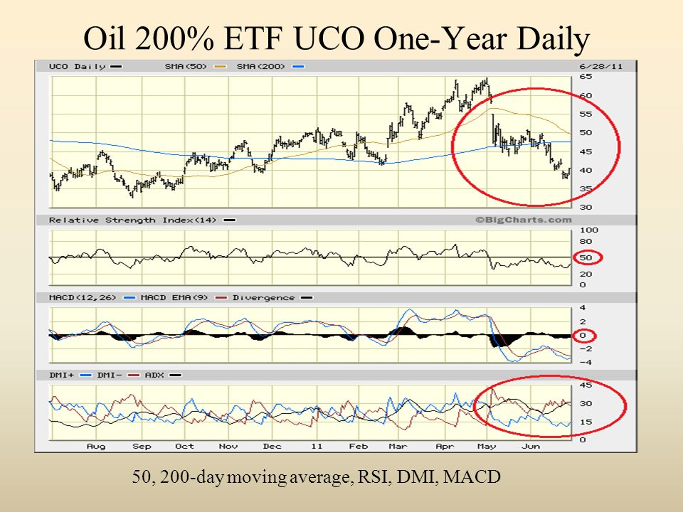 Oil 200% ETF UCO One-Year Daily 50, 200-day moving average, RSI, DMI, MACD