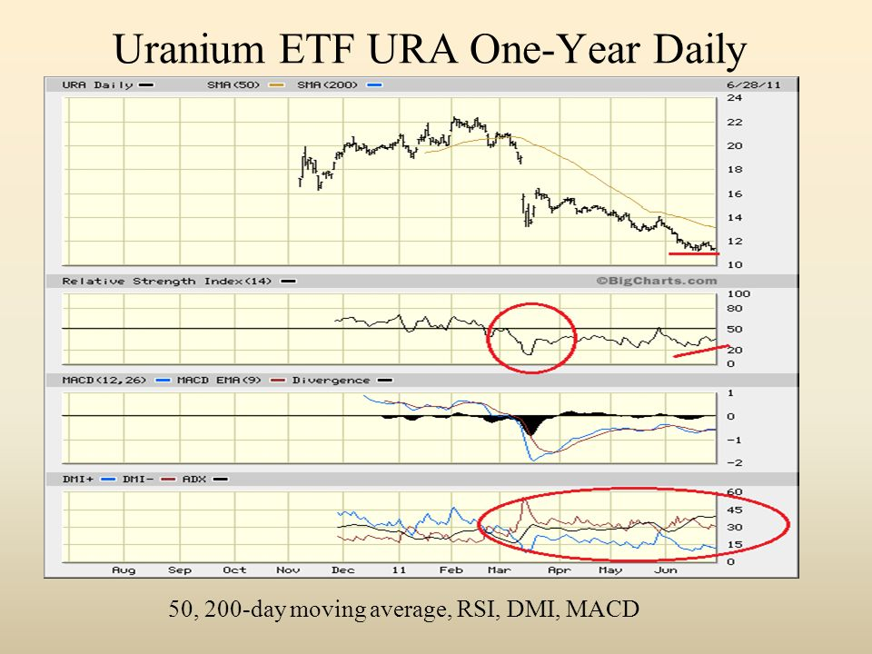 Uranium ETF URA One-Year Daily 50, 200-day moving average, RSI, DMI, MACD