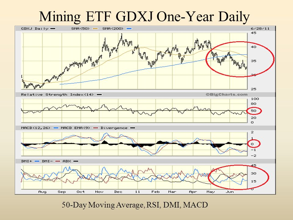 Mining ETF GDXJ One-Year Daily 50-Day Moving Average, RSI, DMI, MACD