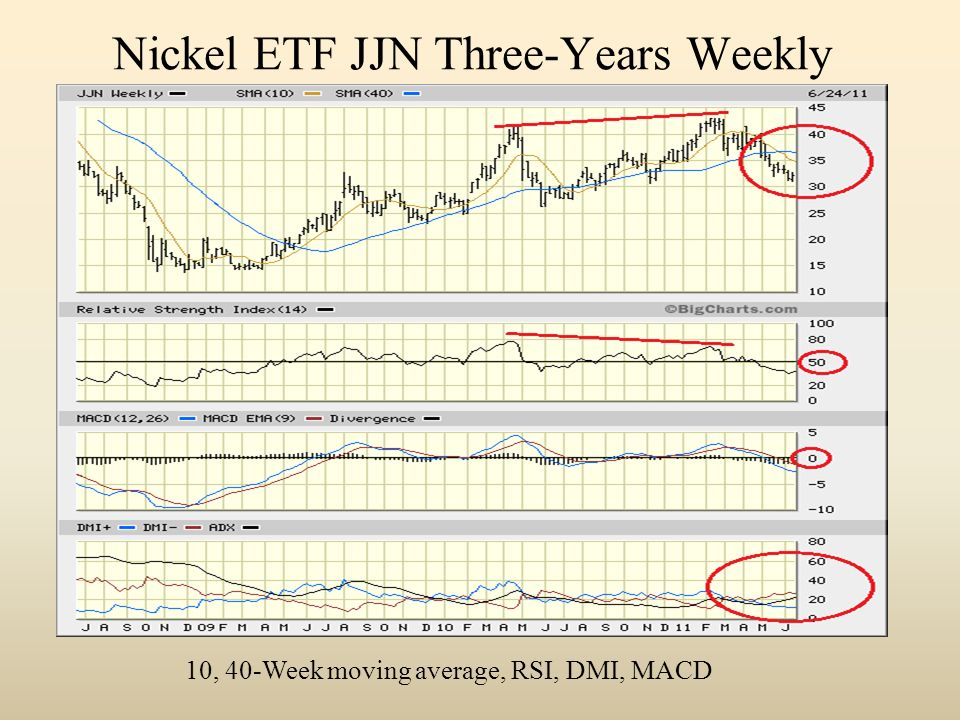 Nickel ETF JJN Three-Years Weekly 10, 40-Week moving average, RSI, DMI, MACD
