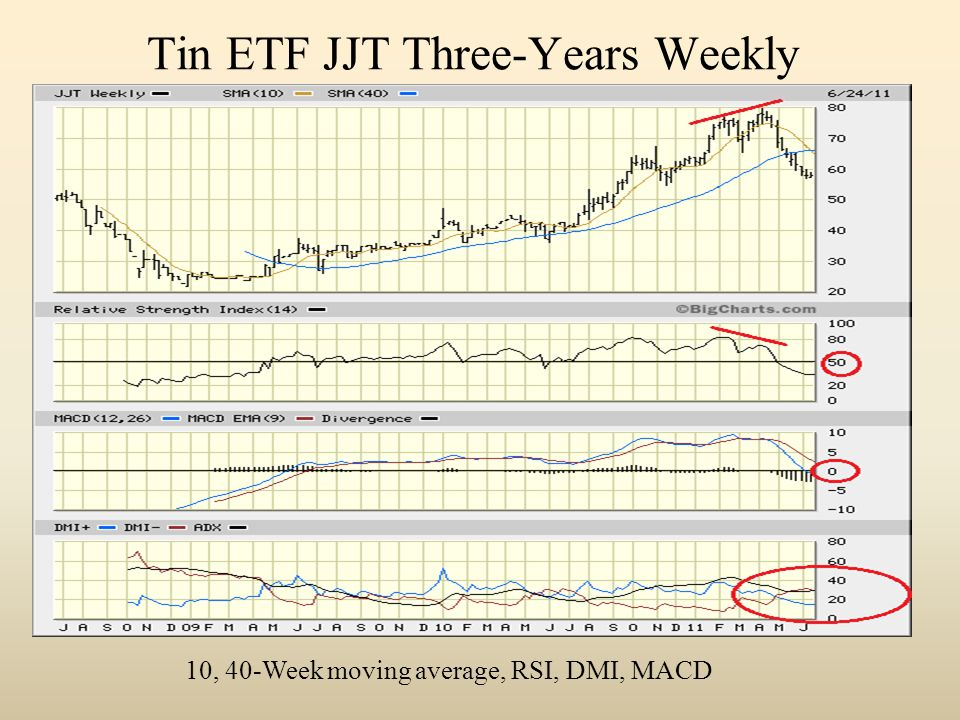 Tin ETF JJT Three-Years Weekly 10, 40-Week moving average, RSI, DMI, MACD