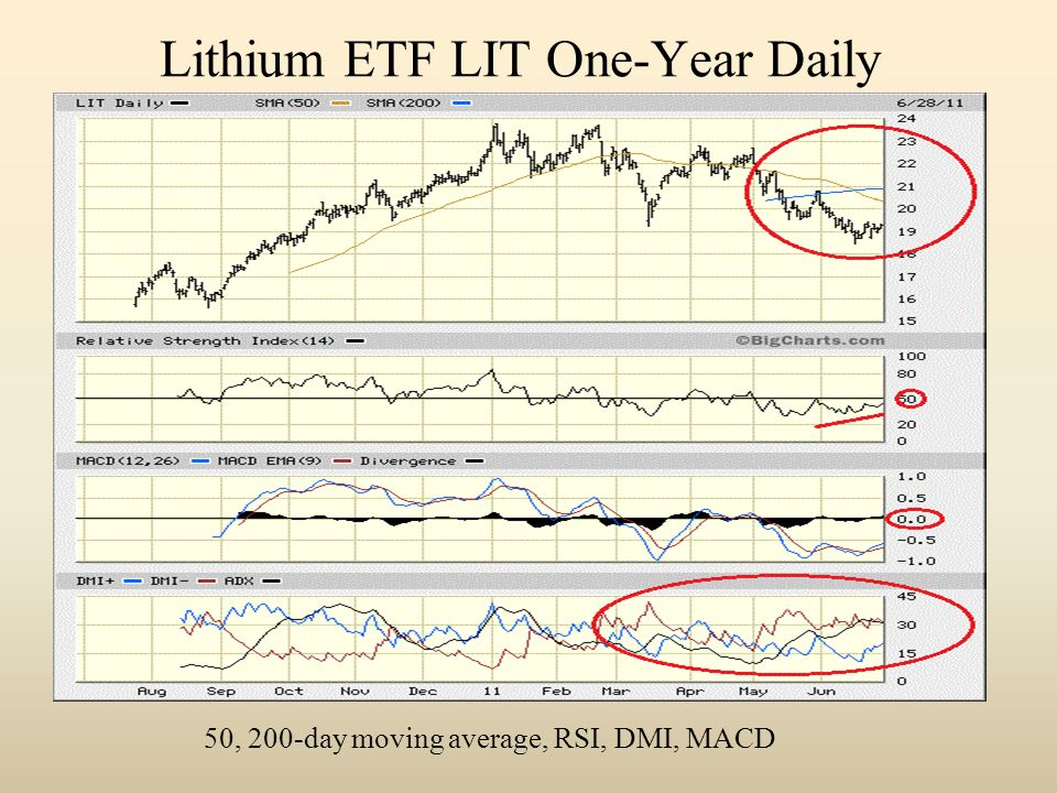 Lithium ETF LIT One-Year Daily 50, 200-day moving average, RSI, DMI, MACD