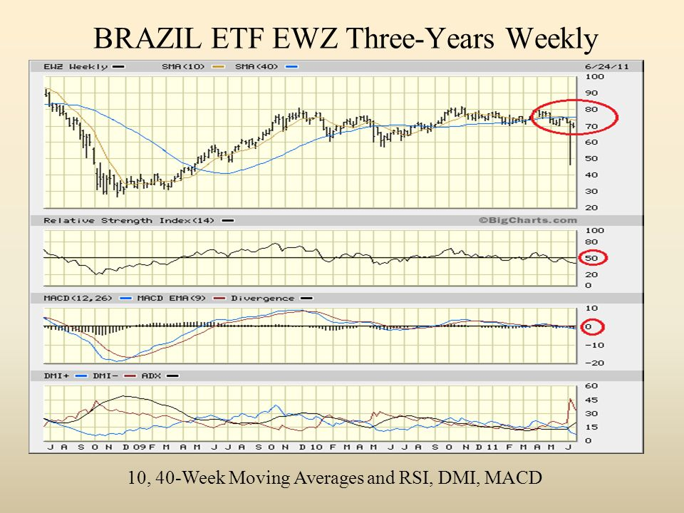 BRAZIL ETF EWZ Three-Years Weekly 10, 40-Week Moving Averages and RSI, DMI, MACD