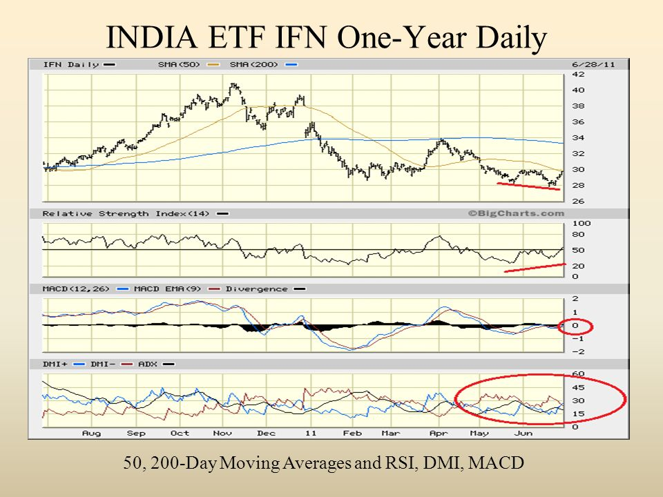 INDIA ETF IFN One-Year Daily 50, 200-Day Moving Averages and RSI, DMI, MACD