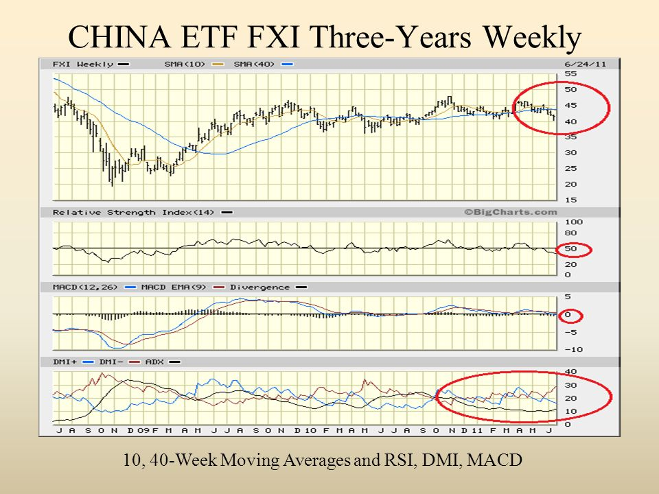 CHINA ETF FXI Three-Years Weekly 10, 40-Week Moving Averages and RSI, DMI, MACD