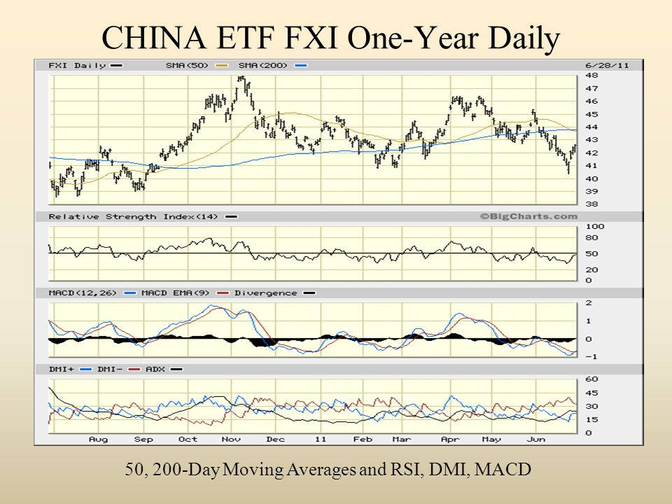 CHINA ETF FXI One-Year Daily 50, 200-Day Moving Averages and RSI, DMI, MACD