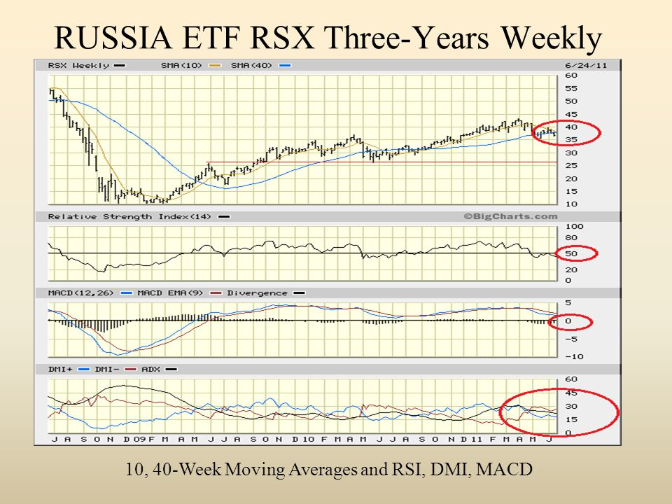 RUSSIA ETF RSX Three-Years Weekly 10, 40-Week Moving Averages and RSI, DMI, MACD
