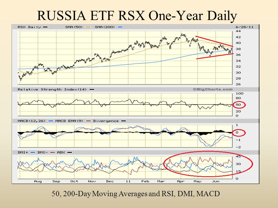 RUSSIA ETF RSX One-Year Daily 50, 200-Day Moving Averages and RSI, DMI, MACD